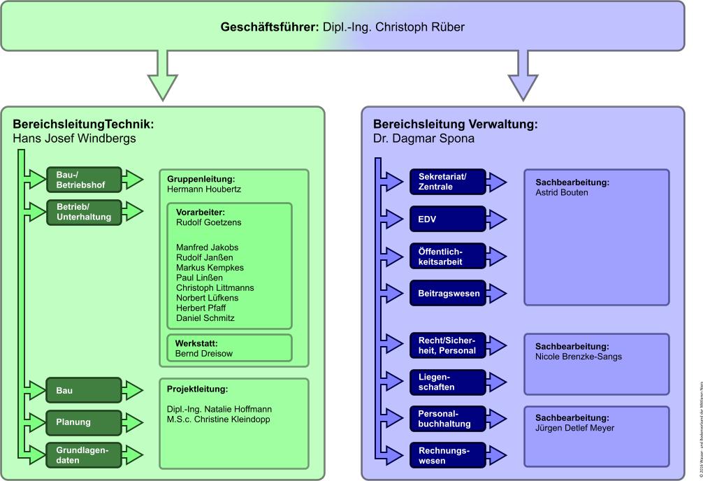 Organigramm Verwaltung