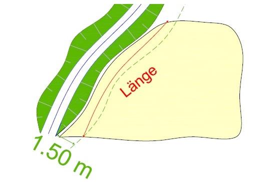 """Die Zeichnung verdeutlicht die Festlegung der Länge des Hindernisses """"ackerbauliche Nutzung"""" parallel zur Gewässerachse."""