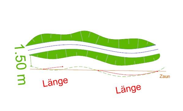 Die Zeichnung verdeutlicht die Festlegung der Länge eines Hindernisses, hier ein Zaun, parallel zur Gewässerachse.